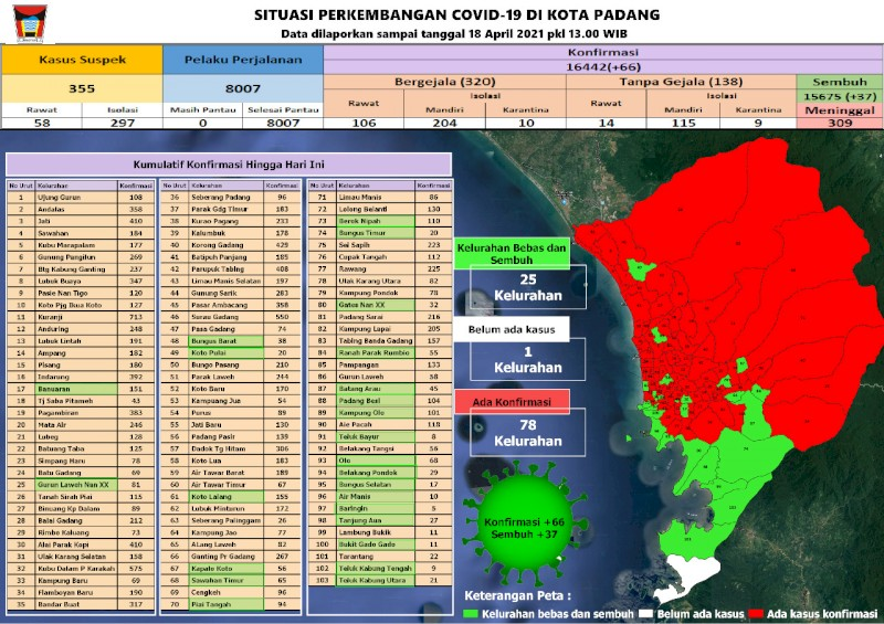 Situasi Terkini Perkembangan Kasus Coronavirus Disease (COVID-19) di Kota Padang_18 April 2021 Update Pukul 13.00 WIB