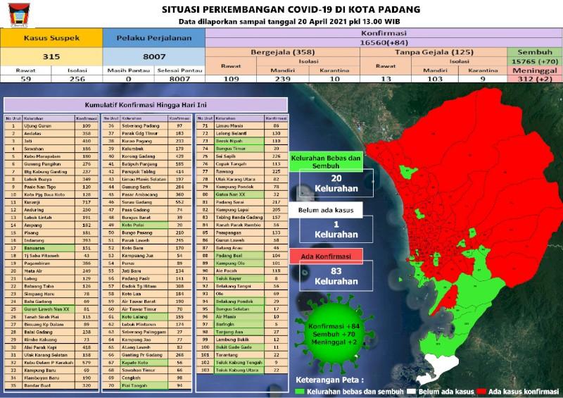 Situasi Terkini Perkembangan Kasus Coronavirus Disease (COVID-19) di Kota Padang_20 April 2021 Update Pukul 13.00 WIB