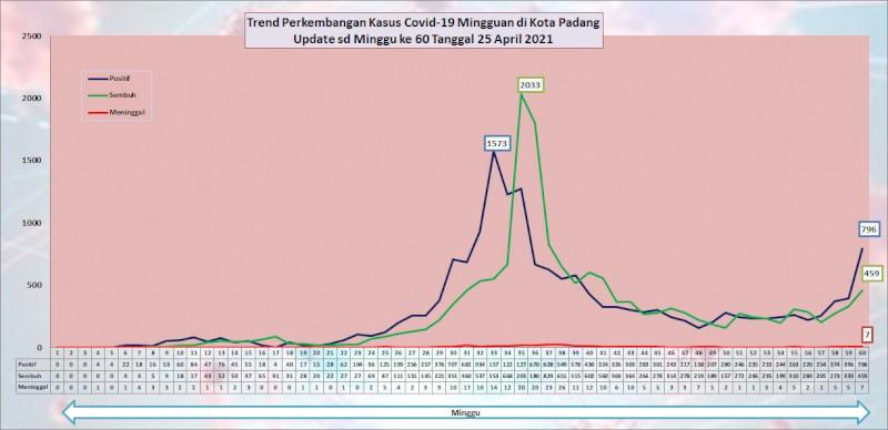 Situasi Terkini Perkembangan Kasus Coronavirus Disease (COVID-19) di Kota Padang_25 April 2021 Update Pukul 13.00 WIB