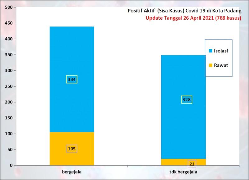 Situasi Terkini Perkembangan Kasus Coronavirus Disease (COVID-19) di Kota Padang_26 April 2021 Update Pukul 13.00 WIB