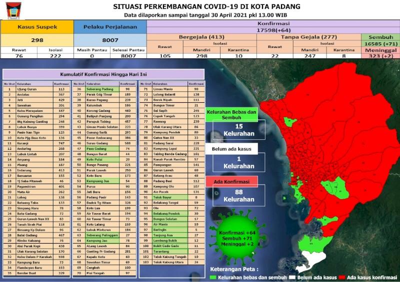 Situasi Terkini Perkembangan Kasus Coronavirus Disease (COVID-19) di Kota Padang_30 April 2021 Update Pukul 13.00 WIB
