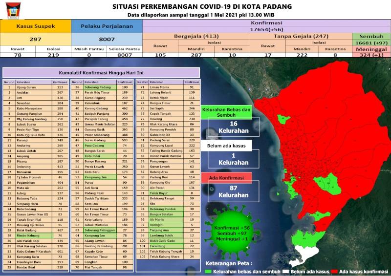 Situasi Terkini Perkembangan Kasus Coronavirus Disease (COVID-19) di Kota Padang_01 Mei 2021 Update Pukul 13.00 WIB