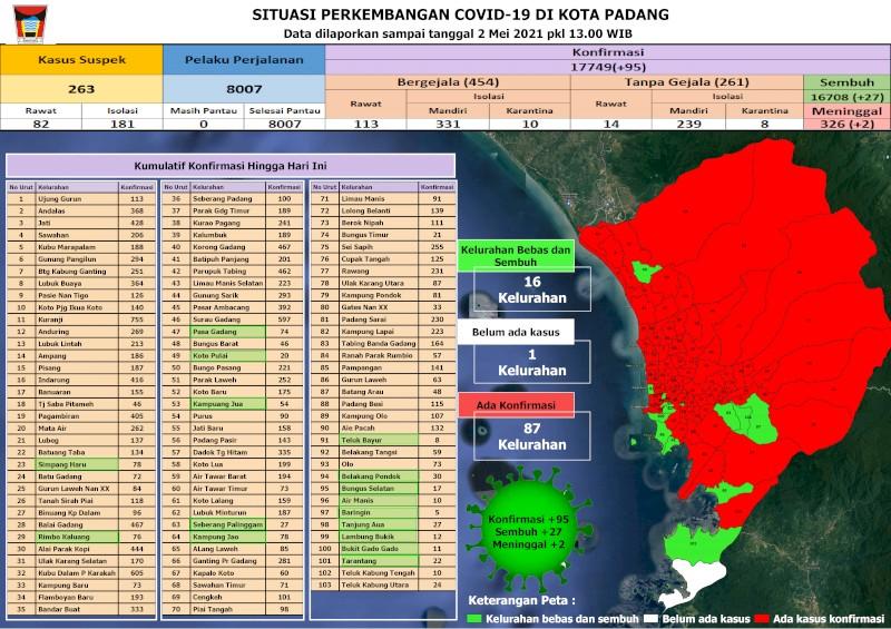 Situasi Terkini Perkembangan Kasus Coronavirus Disease (COVID-19) di Kota Padang_02 Mei 2021 Update Pukul 13.00 WIB