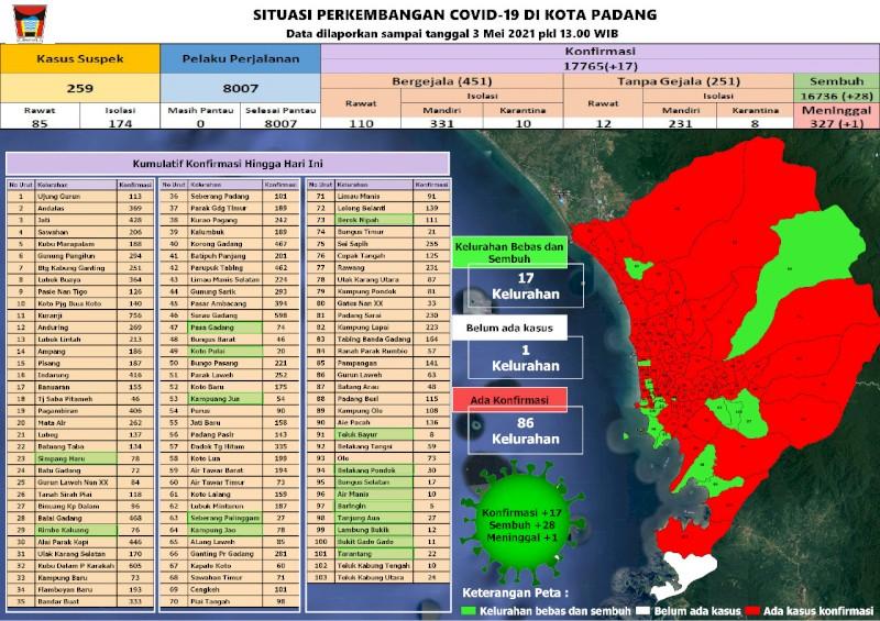 Situasi Terkini Perkembangan Kasus Coronavirus Disease (COVID-19) di Kota Padang_03 Mei2021 Update Pukul 13.00 WIB