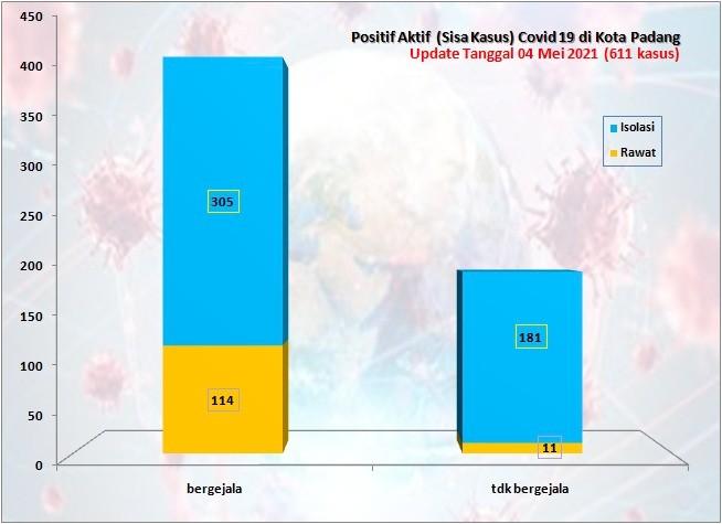 Situasi Terkini Perkembangan Kasus Coronavirus Disease (COVID-19) di Kota Padang_04 Mei 2021 Update Pukul 13.00 WIB