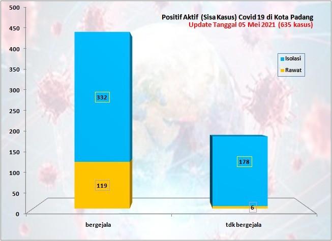 Situasi Terkini Perkembangan Kasus Coronavirus Disease (COVID-19) di Kota Padang_05 Mei 2021 Update Pukul 13.00 WIB