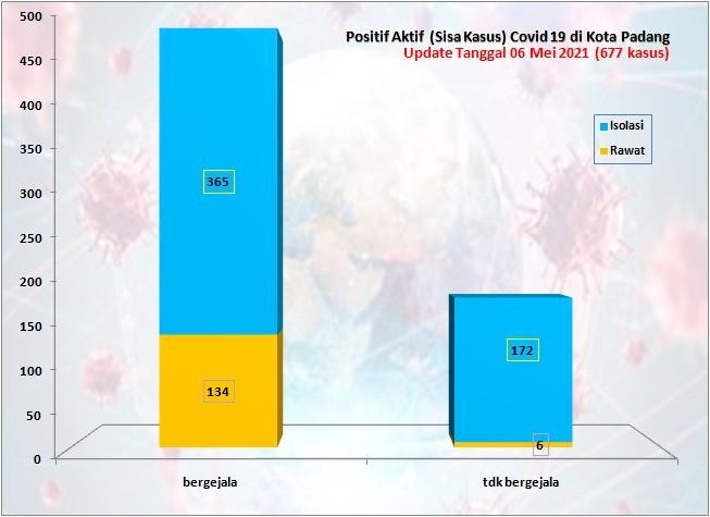 Situasi Terkini Perkembangan Kasus Coronavirus Disease (COVID-19) di Kota Padang_06 Mei 2021 Update Pukul 13.00 WIB