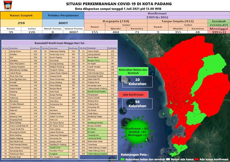 Situasi Terkini Perkembangan Kasus Coronavirus Disease (COVID-19) di Kota Padang_01 Juli 2021 Update Pukul 13.00 WIB