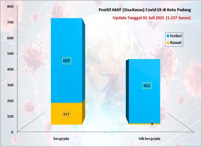 Situasi Terkini Perkembangan Kasus Coronavirus Disease (COVID-19) di Kota Padang_02 Juli 2021 Update Pukul 13.00 WIB
