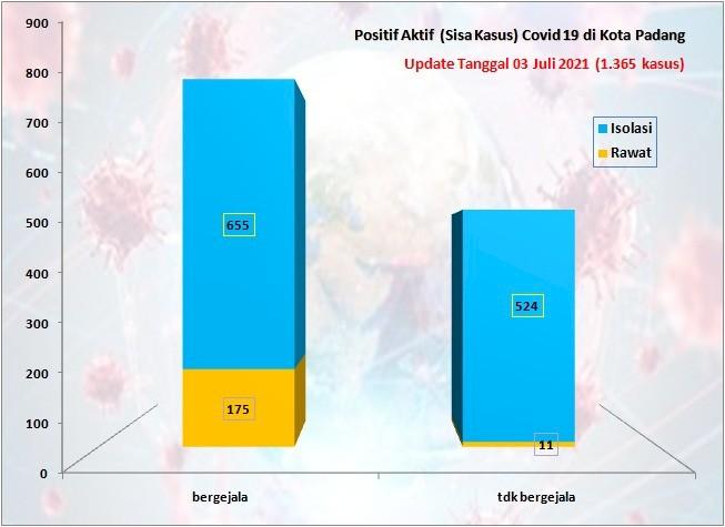 Situasi Terkini Perkembangan Kasus Coronavirus Disease (COVID-19) di Kota Padang_03 Juli 2021 Update Pukul 13.00 WIB