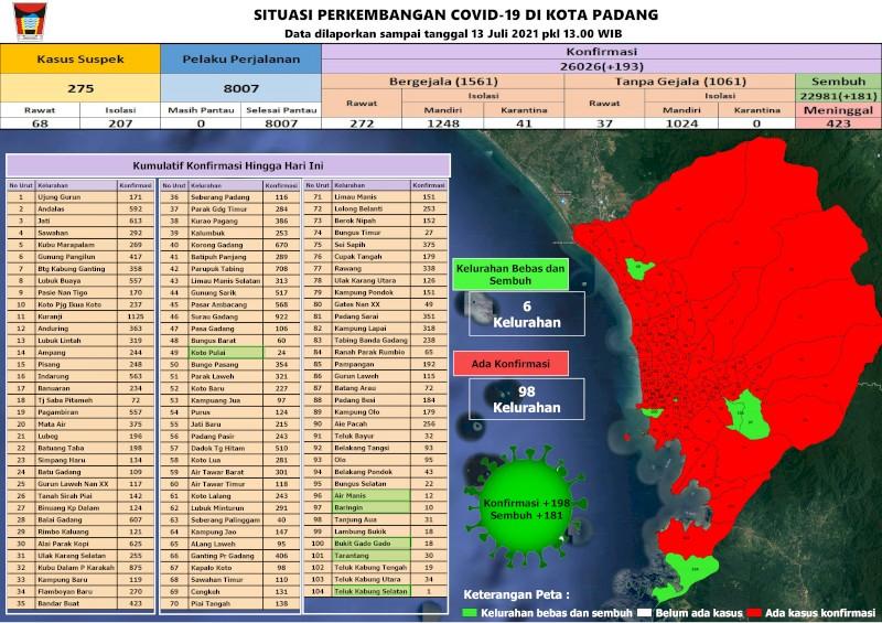 Situasi Terkini Perkembangan Kasus Coronavirus Disease (COVID-19) di Kota Padang_13 Juli 2021 Update Pukul 13.00 WIB