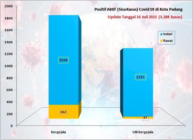 Situasi Terkini Perkembangan Kasus Coronavirus Disease (COVID-19) di Kota Padang_16 Juli 2021 Update Pukul 13.00 WIB