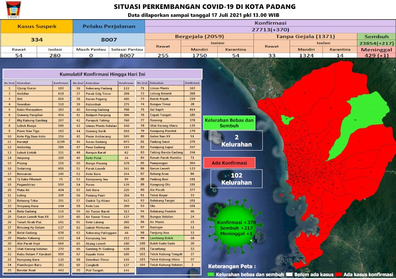 Situasi Terkini Perkembangan Kasus Coronavirus Disease (COVID-19) di Kota Padang_17 Juli 2021 Update Pukul 13.00 WIB