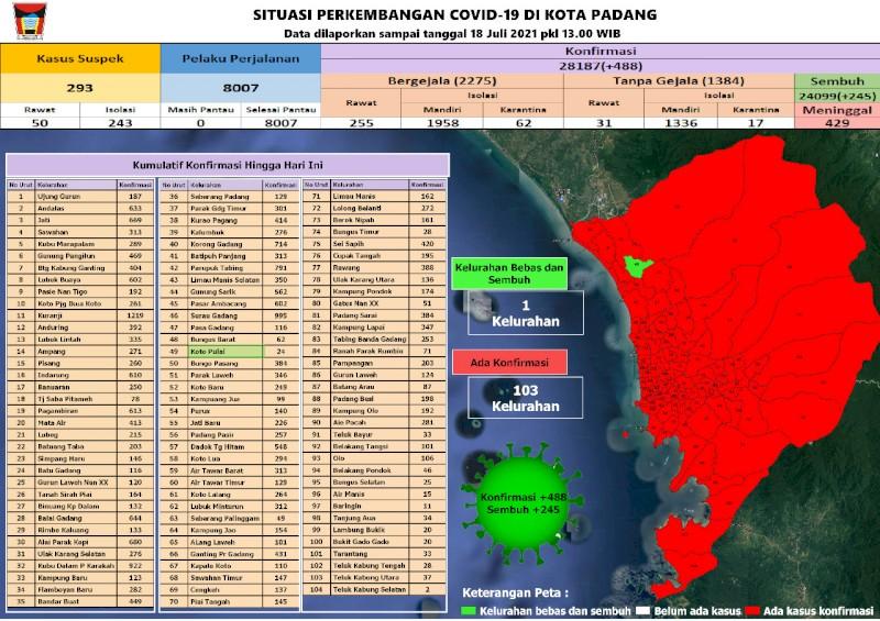 Situasi Terkini Perkembangan Kasus Coronavirus Disease (COVID-19) di Kota Padang_18 Juli 2021 Update Pukul 13.00 WIB