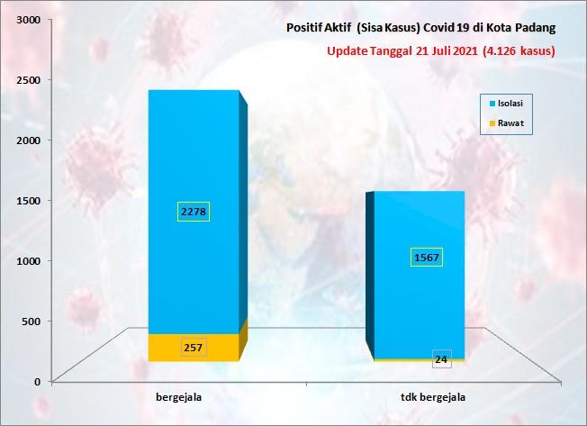 Situasi Terkini Perkembangan Kasus Coronavirus Disease (COVID-19) di Kota Padang_21 Juli 2021 Update Pukul 13.00 WIB