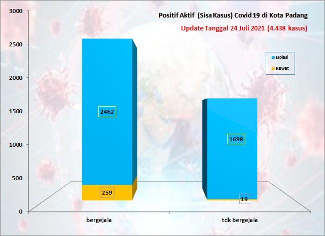 Situasi Terkini Perkembangan Kasus Coronavirus Disease (COVID-19) di Kota Padang_24 Juli 2021 Update Pukul 13.00 WIB