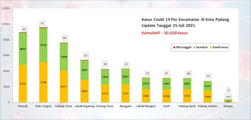 Situasi Terkini Perkembangan Kasus Coronavirus Disease (COVID-19) di Kota Padang_25 Juli 2021 Update Pukul 13.00 WIB