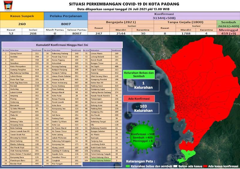 Situasi Terkini Perkembangan Kasus Coronavirus Disease (COVID-19) di Kota Padang_26 Juli 2021 Update Pukul 13.00 WIB