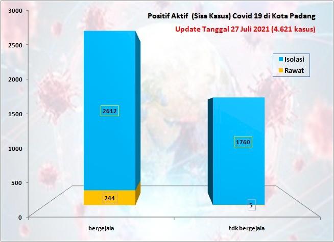 Situasi Terkini Perkembangan Kasus Coronavirus Disease (COVID-19) di Kota Padang_27 Juli 2021 Update Pukul 13.00 WIB