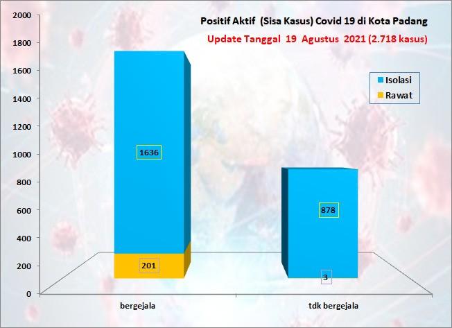Situasi Terkini Perkembangan Kasus Coronavirus Disease (COVID-19) di Kota Padang_19 Agustus 2021 Update Pukul 13.00 WIB