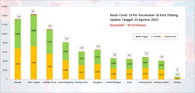 Situasi Terkini Perkembangan Kasus Coronavirus Disease (COVID-19) di Kota Padang_22 Agustus 2021 Update Pukul 13.00 WIB