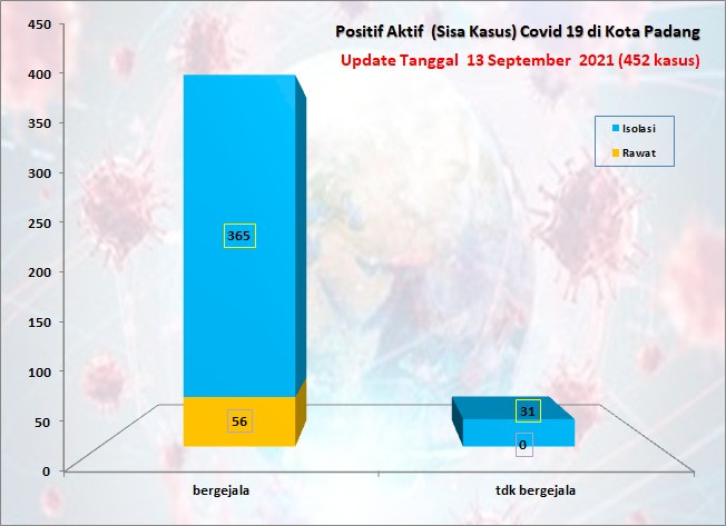 Situasi Terkini Perkembangan Kasus Coronavirus Disease (COVID-19) di Kota Padang_13 September 2021 Update Pukul 13.00 WIB