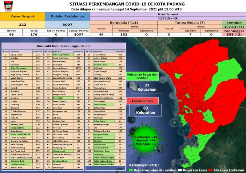 Situasi Terkini Perkembangan Kasus Coronavirus Disease (COVID-19) di Kota Padang_14 September 2021 Update Pukul 13.00 WIB