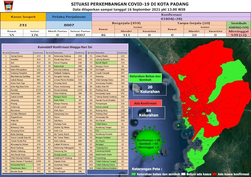 Situasi Terkini Perkembangan Kasus Coronavirus Disease (COVID-19) di Kota Padang_16 September 2021 Update Pukul 13.00 WIB