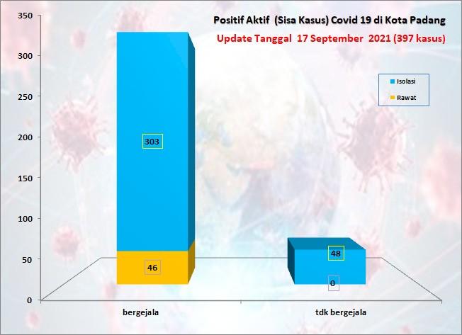 Situasi Terkini Perkembangan Kasus Coronavirus Disease (COVID-19) di Kota Padang_17 September 2021 Update Pukul 13.00 WIB